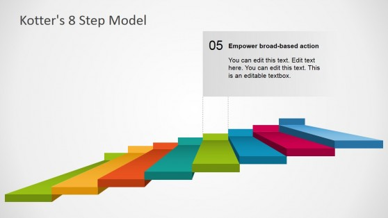 Presentation of Change Mangement Model