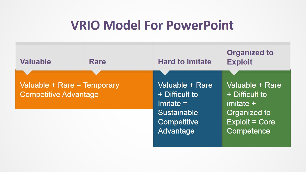 vrio model powerpoint template slidemodel