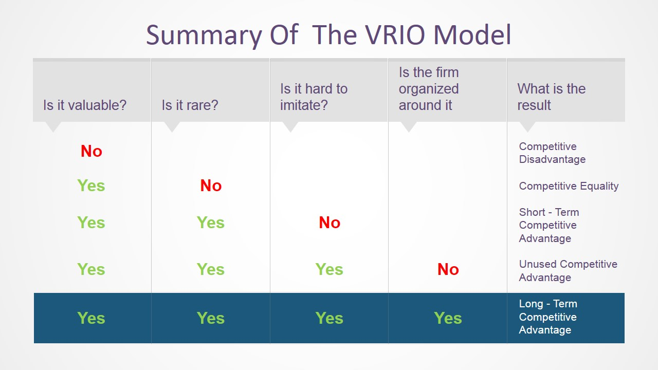 vrio analysis for harlequin enterprise Find out how to identify and secure your company's competitive advantages by performing vrio analysis by figuring out the value, rarity, imitability, and organizational efficiency of your resources, you can make better business decisions going forward.