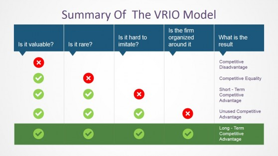 VRIO Model Checklist Questions for PowerPoint