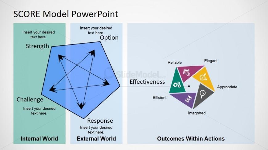 PowerPoint Diagram Featuring SCORE Model