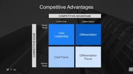 Business Competitive Advantages PowerPoint Template