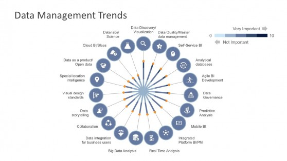 Trends in Data Management Business PowerPoint