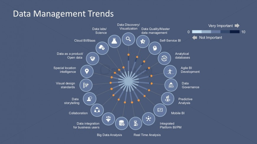 Data Integration Trends Business PowerPoint