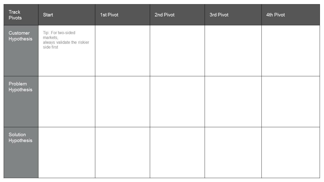 Lean Startup Pivot Validation Board PowerPoint Templates