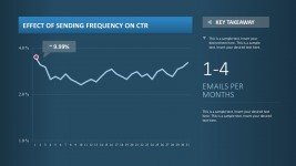 Editable Email Report Chart Dashboard for PowerPoint