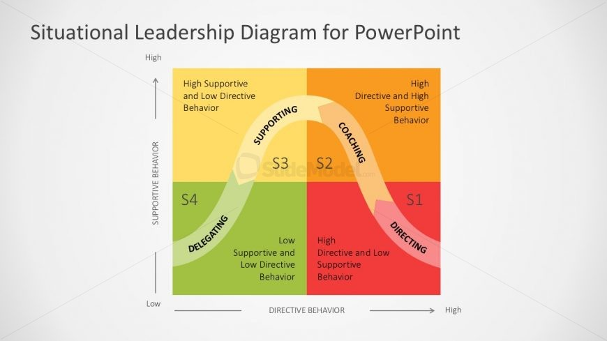 Situational leadership powerpoint template slidemodel situational leadership powerpoint template toneelgroepblik Image collections