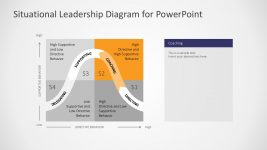 Business Leadership Quadrant Diagram