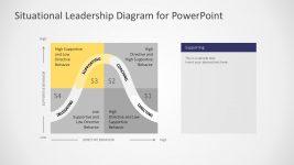 Situational Leadership Management Diagram