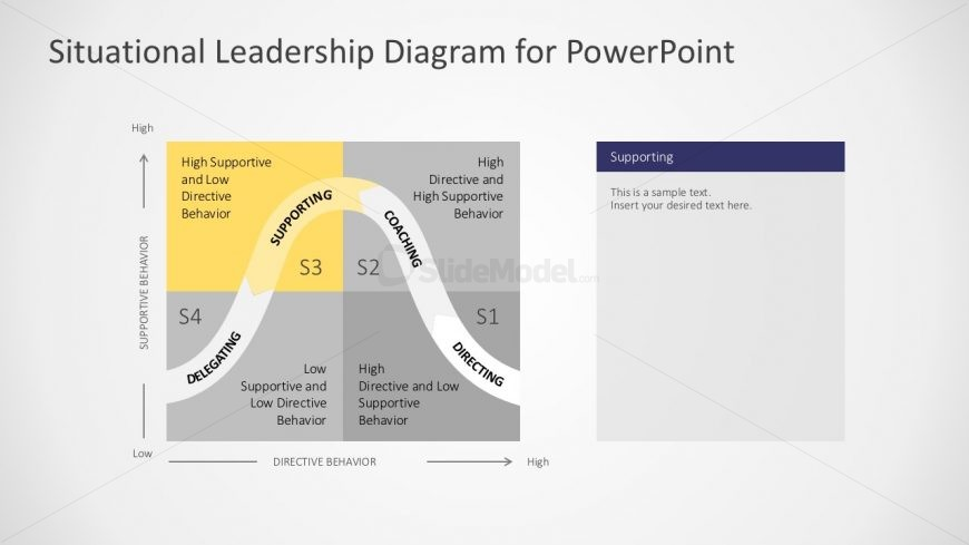 Situational Leadership PowerPoint Slides