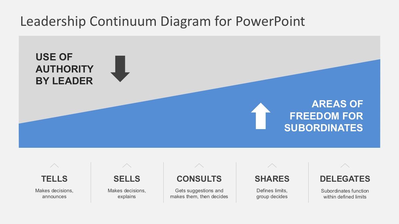 Editable Situational Leadership PowerPoint