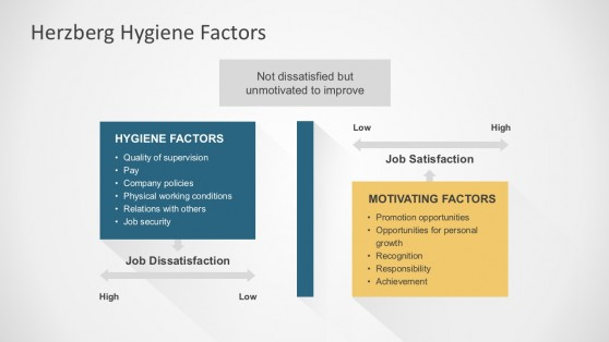 Job Satisfaction and Motivation PowerPoint Templates