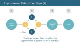 Four Steps of Improvement Slide