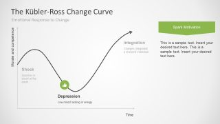 5 Stages Of Grief Curve Diagram PowerPoint