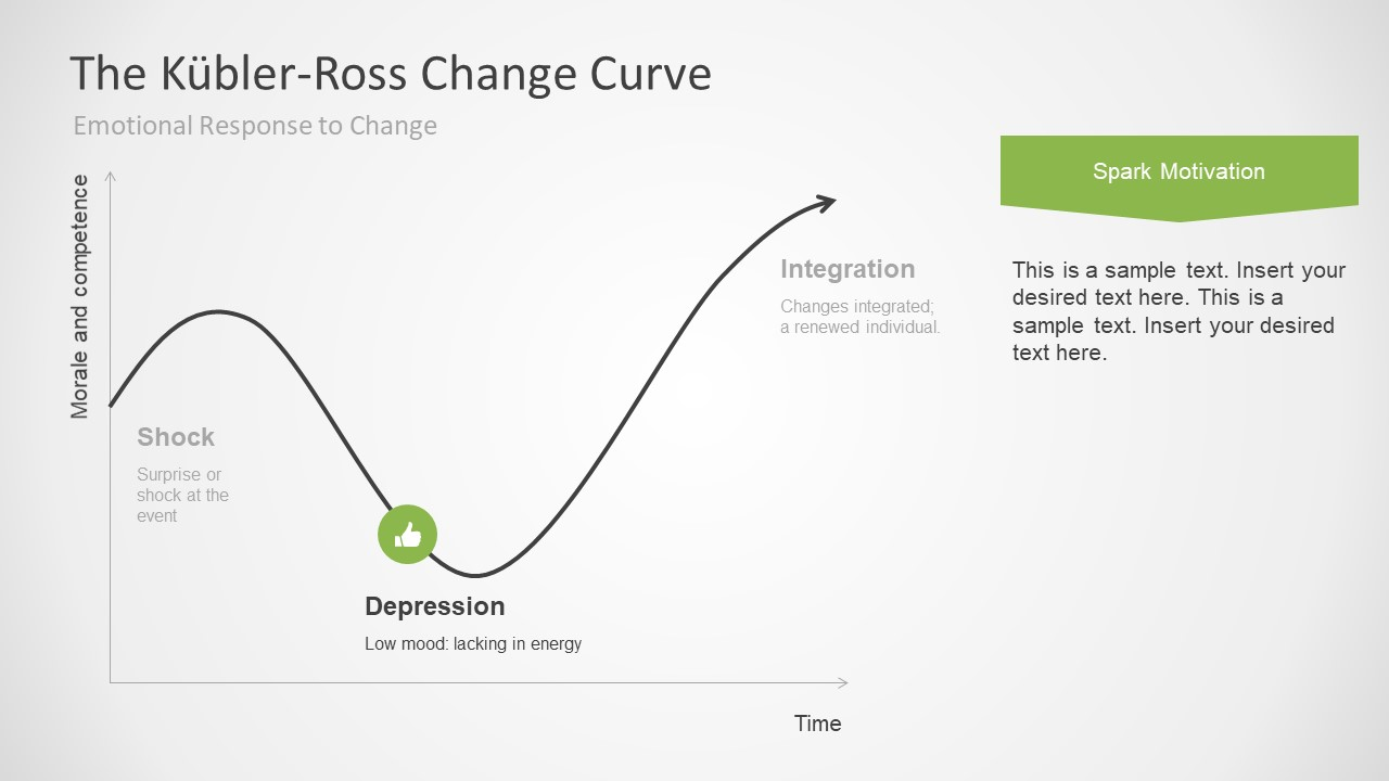 the change curve The change curve exists to help us understand how people emotionally  experience a major disruptive change without change an organization will  cease to.