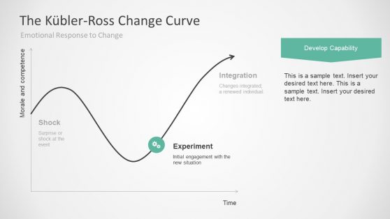 5 Stages Of Change Business Template Presentations