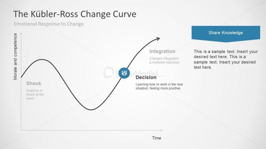 Kubler-Ross Change Management Template Slide