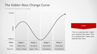 Kubler Ross Presentation of Change Process