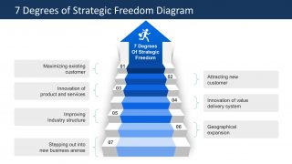 PPT Template Stairway to Growth Degrees of Strategic Freedom