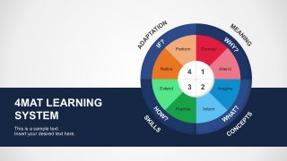 4MAT Learning System PowerPoint