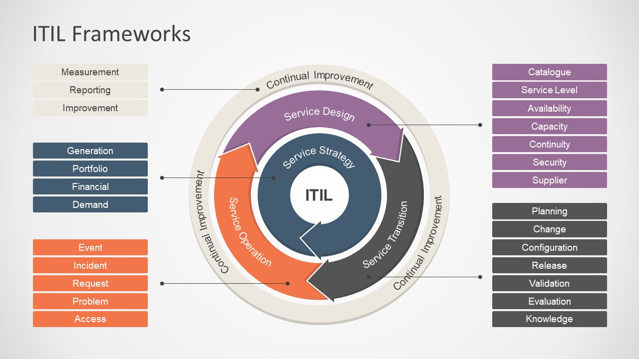 Itil Framework Powerpoint Diagram