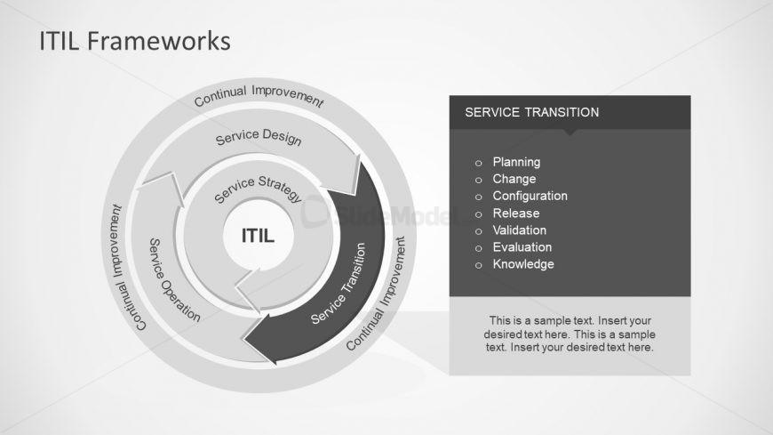 PPT Service Transition Process of ITIL