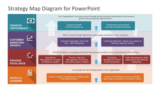 Objectives powerpoint templates strategy map powerpoint diagram toneelgroepblik Choice Image