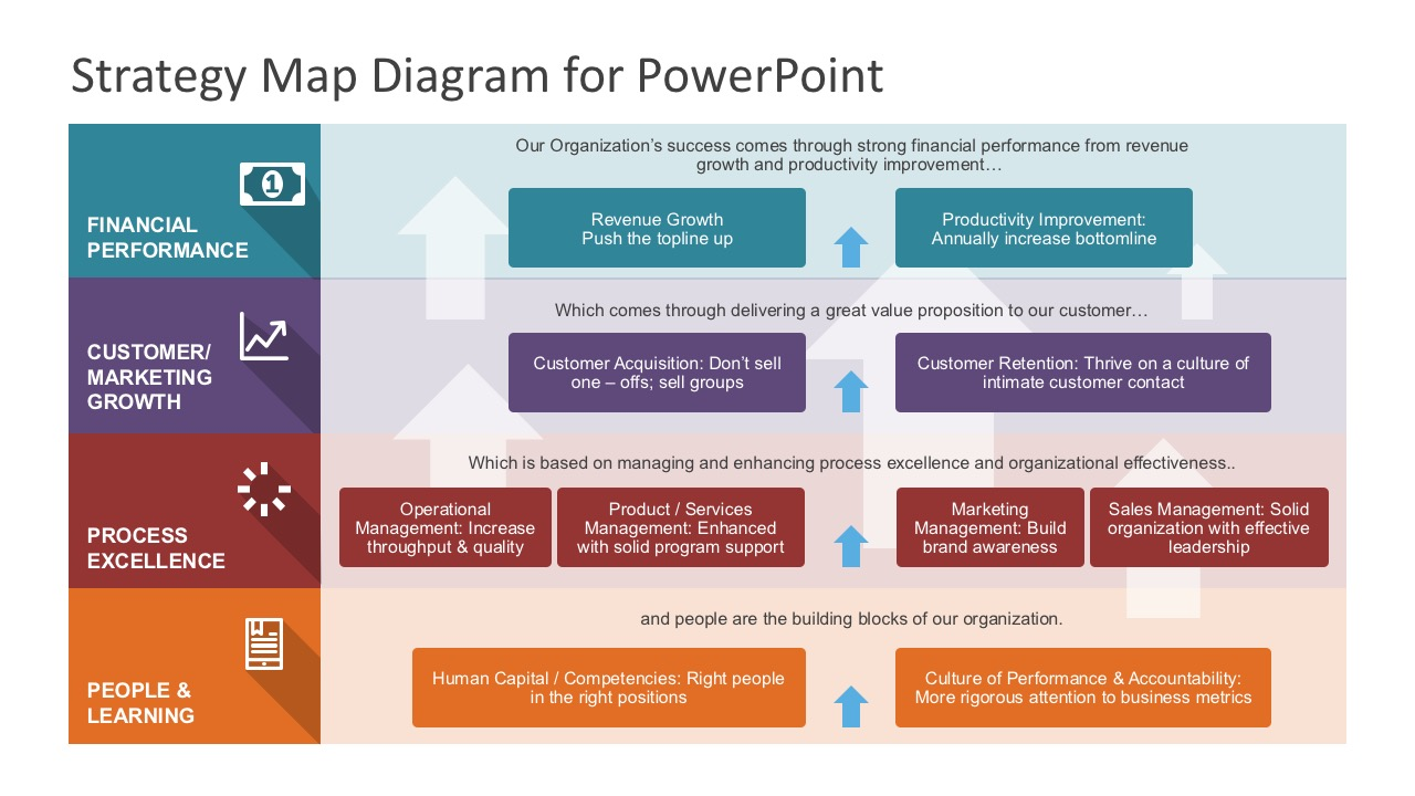 Strategy map powerpoint diagram for Human capital strategic plan template