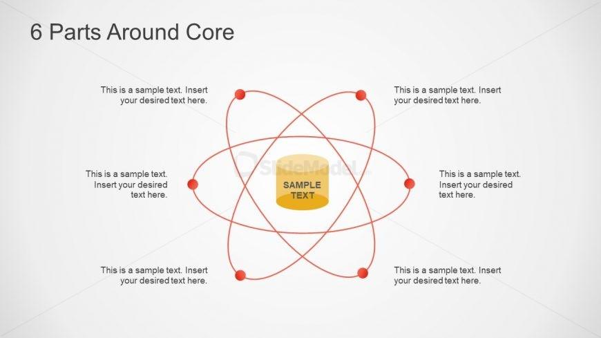 Creative Orbiting Around Core
