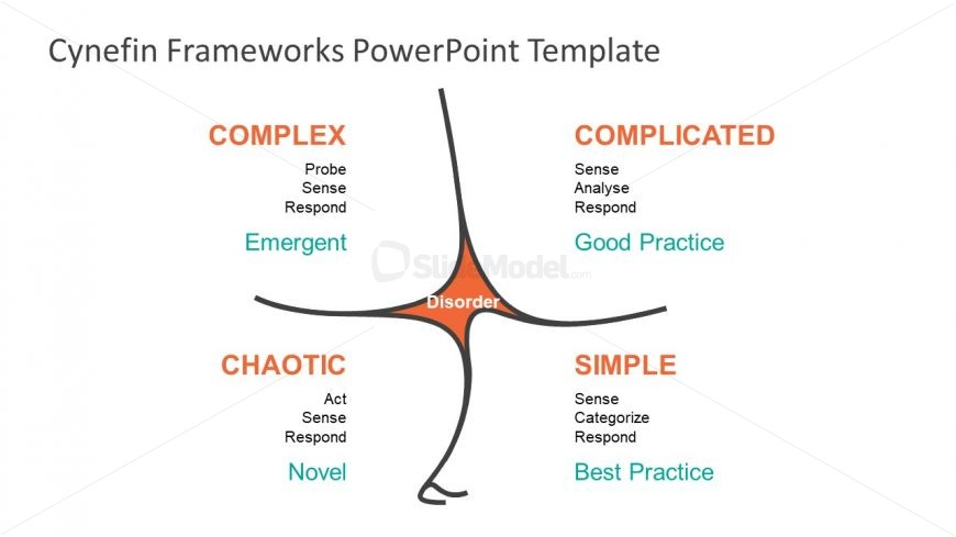 Simple Complex Complicated Chaotic Domains