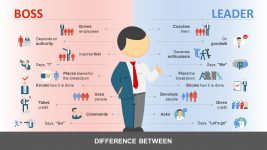 Personality Trait of Leader and Boss