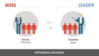 Coach or Dictate Employees