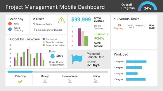 Dashboard PowerPoint Templates - Project dashboard template