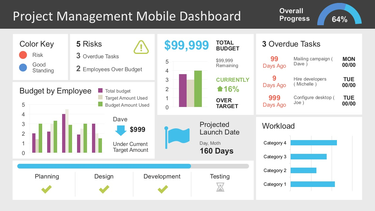 project management dashboard powerpoint template - slidemodel, Modern powerpoint