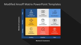 Modified Ansoff Matrix PowerPoint Templates