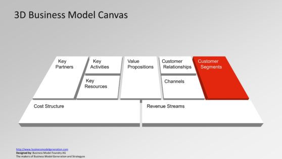 Customer Categorizing and Consumer Strategy