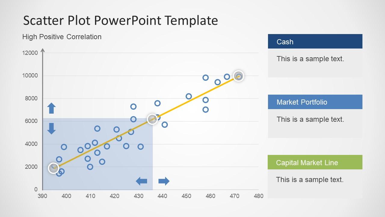 High Positive Correlation Data