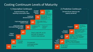 Costing Continuum Levels of Maturity PowerPoint Diagram
