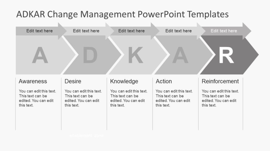 Monitoring Change Implementation in PPT - SlideModel