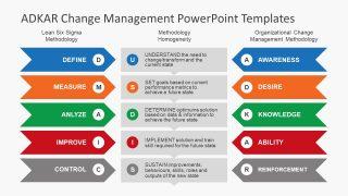 Adkar change management powerpoint templates slidemodel six sigma belts powerpoint business value preposition template toneelgroepblik Image collections