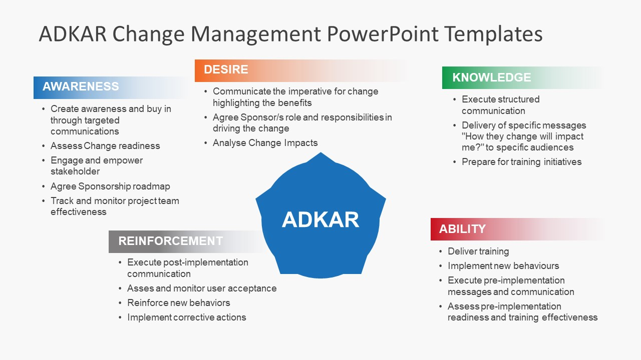 bullet points adkar powerpoint presentation slidemodel