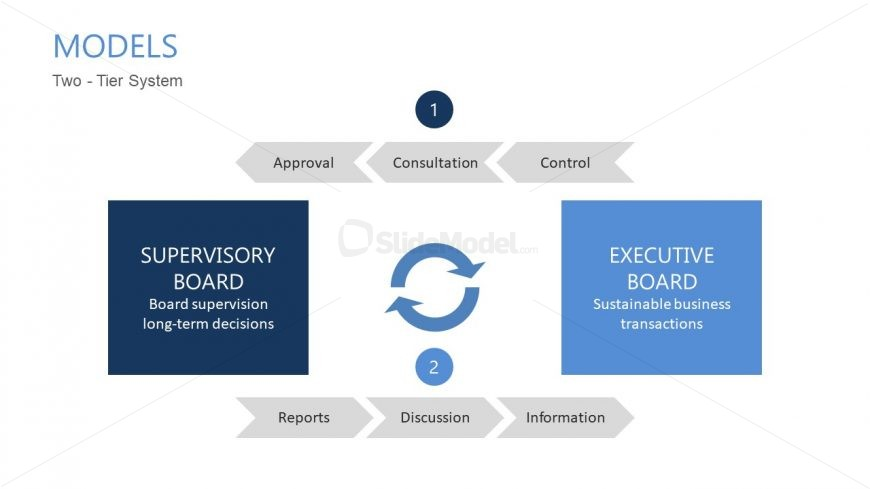 Presentation of Two Way Corporate System