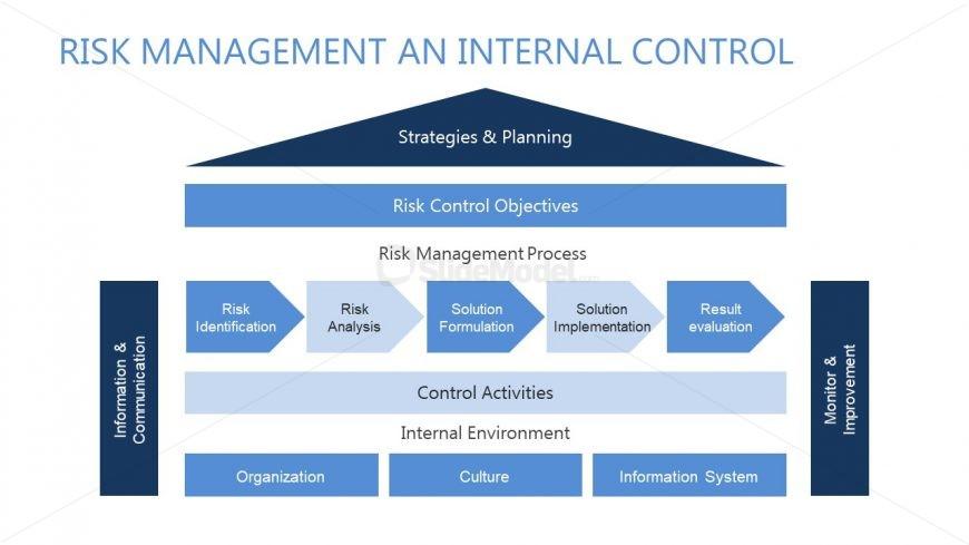 System Diagram Design for Risk