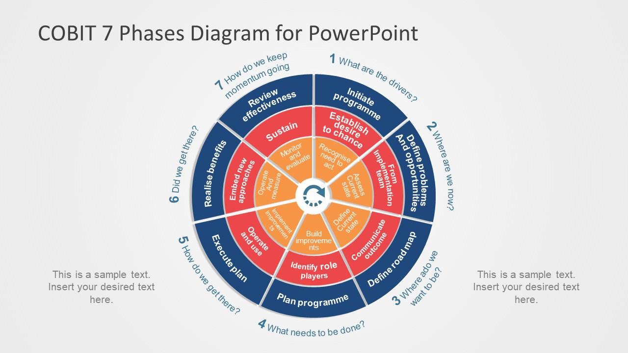Slide of COBIT Diagram in PowerPoint