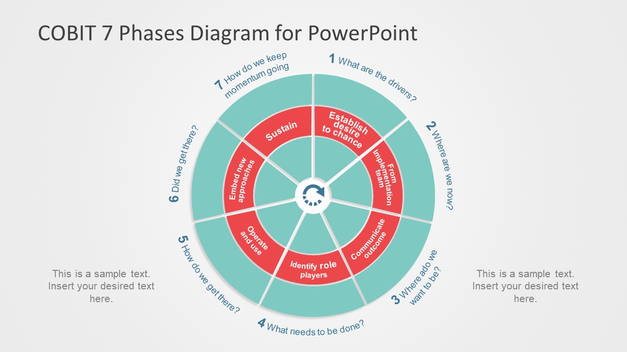 Middle Ring Seven Phase COBIT PowerPoint