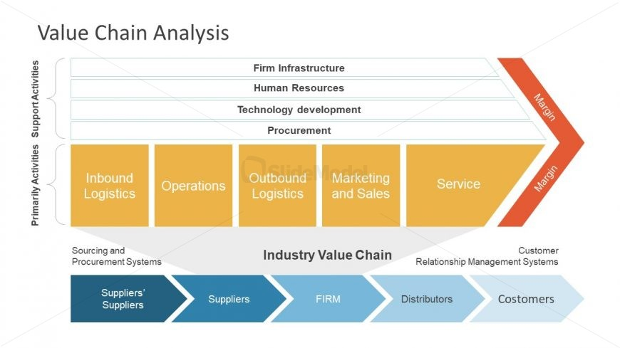 Industry Value Chain Five Stage Template