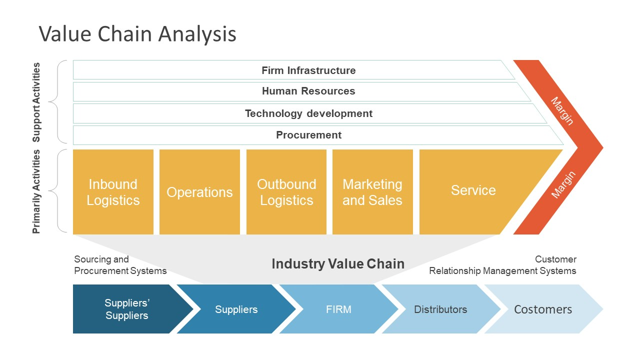 ... Industry Value Chain Five Stage Template; Industry Analysis PowerPoint  Balance Scorecard ...  Industry Analysis Template