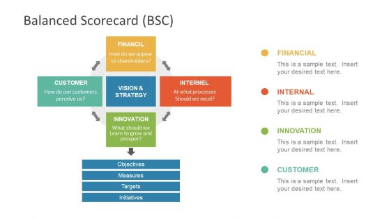 Balance Scorecard Process Flow Cycle Diagram