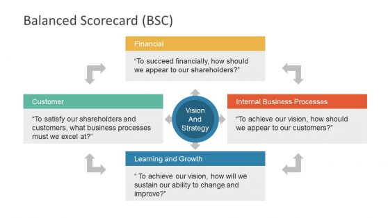 Business Strategy and Development Balance Scorecard
