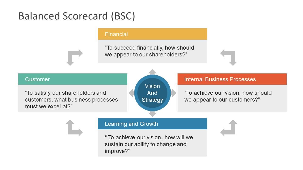 Process Improvement Model in PowerPoint